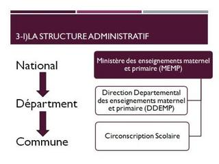 Structure Administratif.jpg